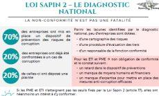 oi Sapin II - le diagnostic national